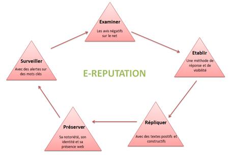 e reputation referencement Assistant Web Marketing | Webmaster | Référenceur SEO en Essonne 91