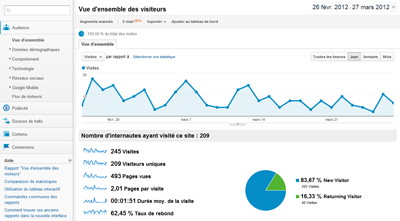 google analytics Assistant Web Marketing | Webmaster | Référenceur SEO en Essonne 91