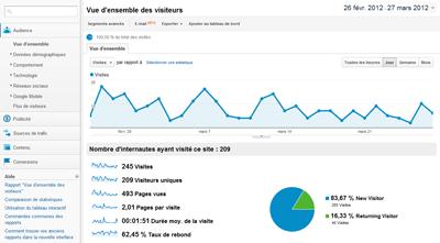 google analytics Assistant Web Marketing | Webmaster | Référenceur SEO en Essonne 91
