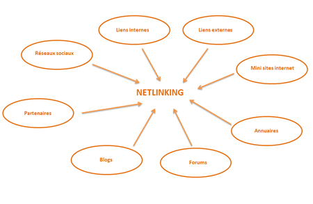 Echange de liens Assistant Web Marketing | Webmaster | Référenceur SEO en Essonne 91